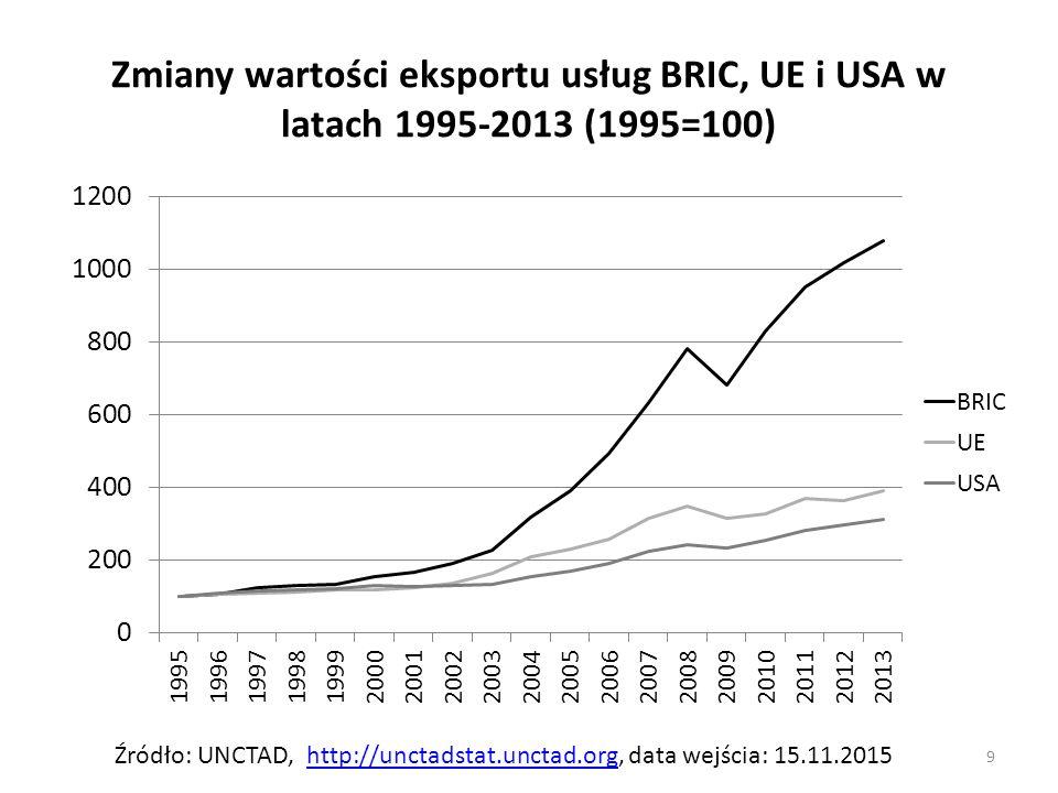 Zmiany wartości eksportu usług BRIC, UE i USA w latach 1995-2013 (1995=100)