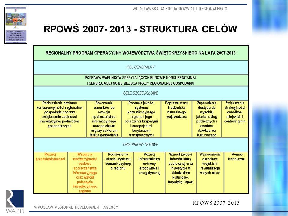 RPOWŚ 2007- 2013 - STRUKTURA CELÓW