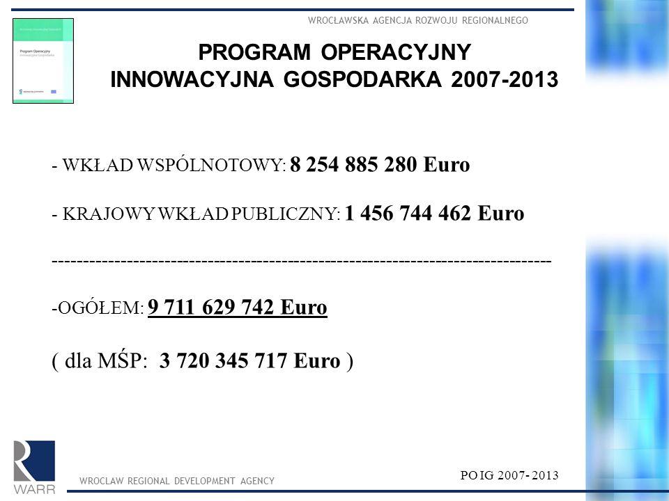 INNOWACYJNA GOSPODARKA 2007-2013