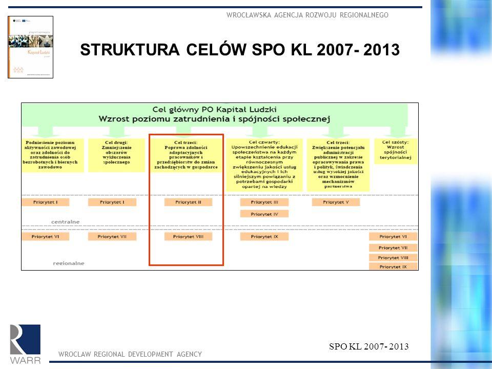 STRUKTURA CELÓW SPO KL 2007- 2013