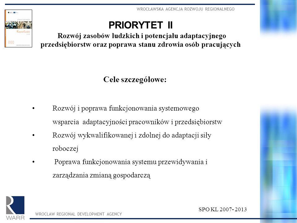 PRIORYTET II Cele szczegółowe:
