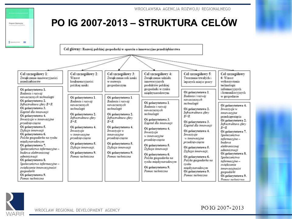 PO IG 2007-2013 – STRUKTURA CELÓW
