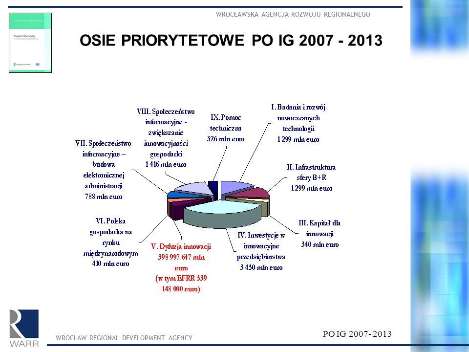 OSIE PRIORYTETOWE PO IG 2007 - 2013