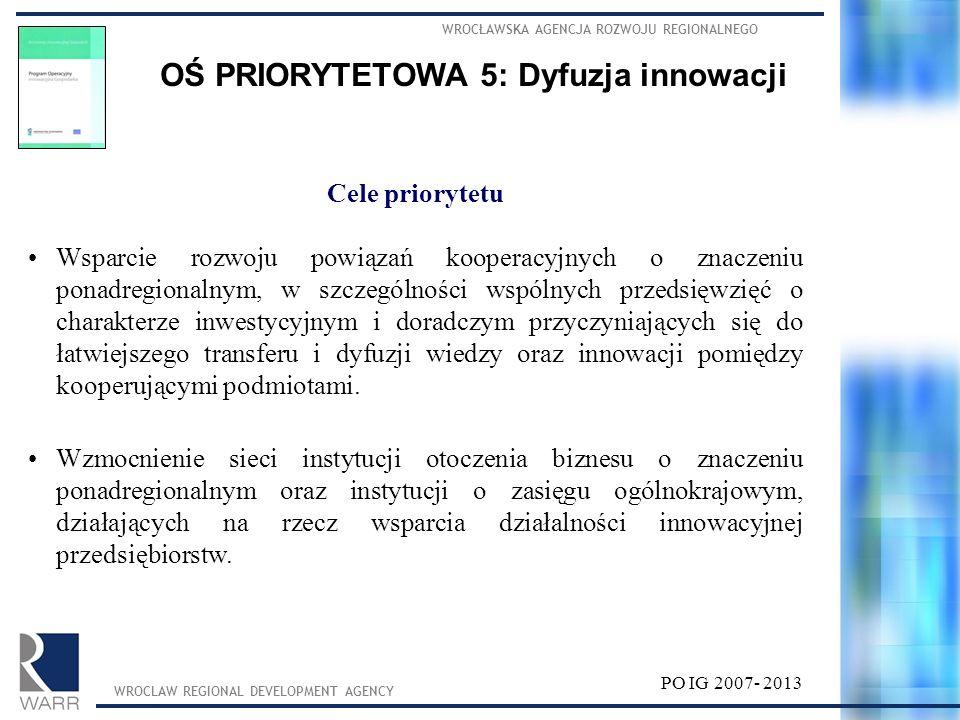 OŚ PRIORYTETOWA 5: Dyfuzja innowacji