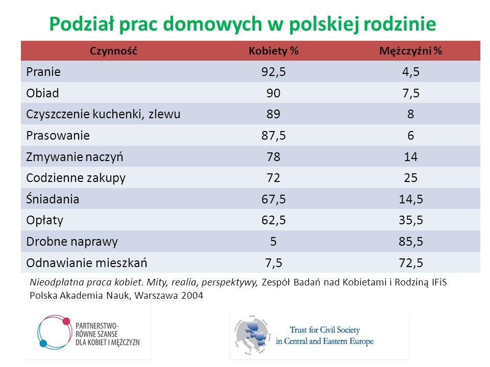 Podział prac domowych w polskiej rodzinie