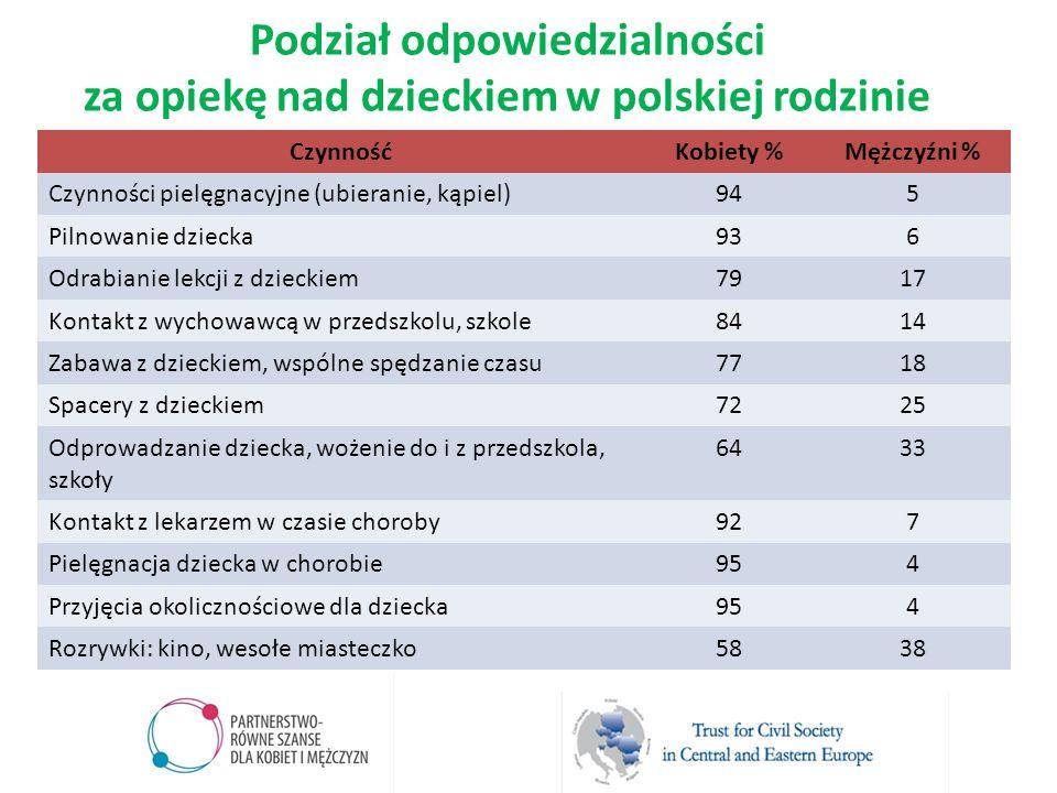 Podział odpowiedzialności za opiekę nad dzieckiem w polskiej rodzinie