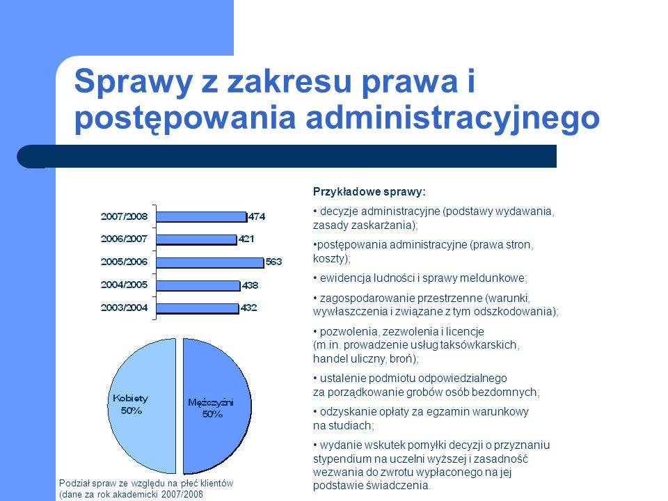 Sprawy z zakresu prawa i postępowania administracyjnego