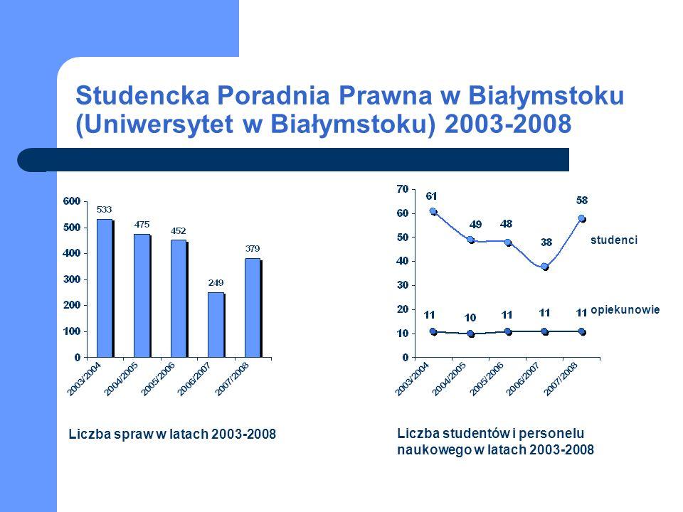Studencka Poradnia Prawna w Białymstoku (Uniwersytet w Białymstoku) 2003-2008