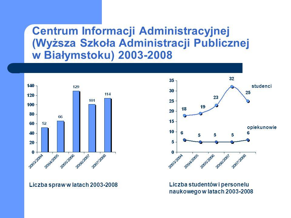 Centrum Informacji Administracyjnej (Wyższa Szkoła Administracji Publicznej w Białymstoku) 2003-2008