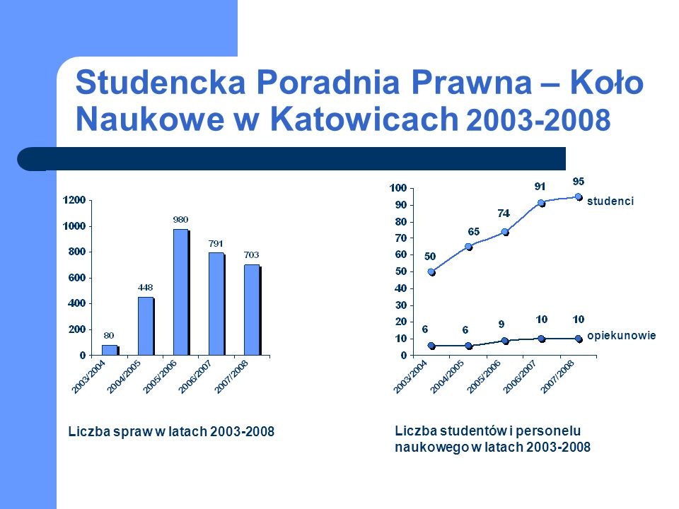 Studencka Poradnia Prawna – Koło Naukowe w Katowicach 2003-2008