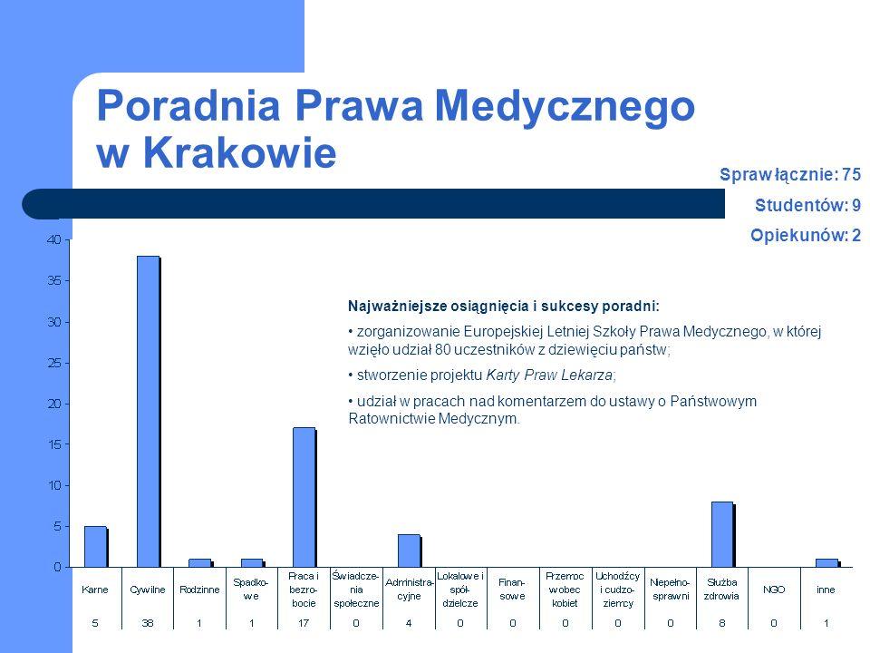 Poradnia Prawa Medycznego w Krakowie