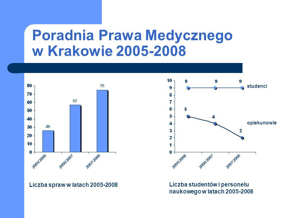Poradnia Prawa Medycznego w Krakowie 2005-2008