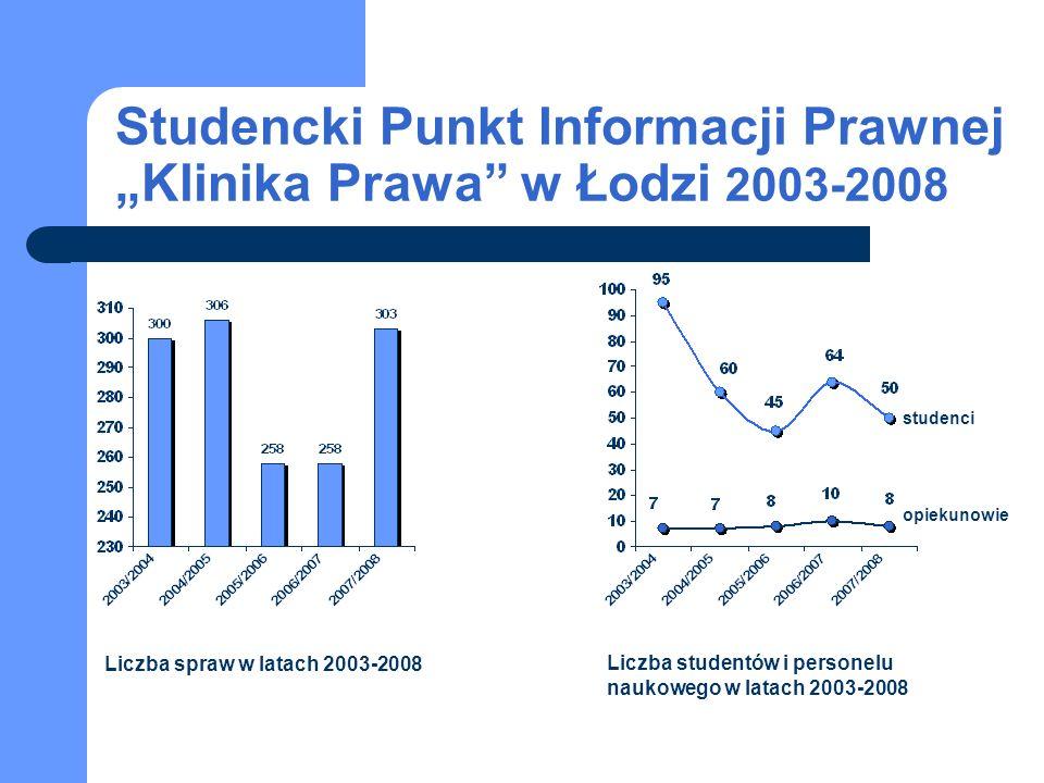 """Studencki Punkt Informacji Prawnej """"Klinika Prawa w Łodzi 2003-2008"""