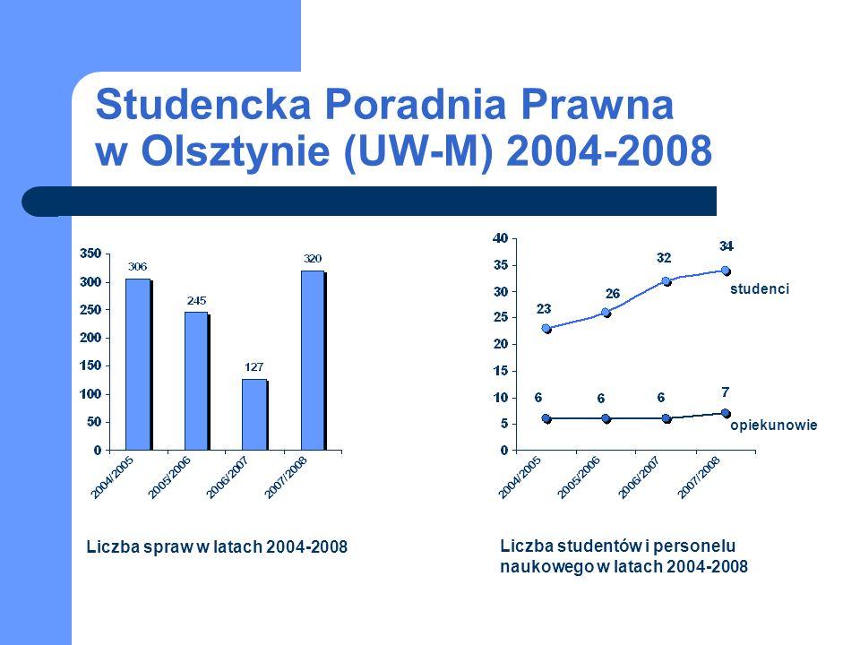 Studencka Poradnia Prawna w Olsztynie (UW-M) 2004-2008