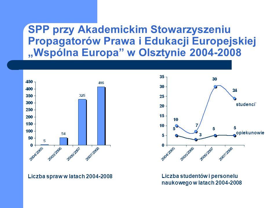 """SPP przy Akademickim Stowarzyszeniu Propagatorów Prawa i Edukacji Europejskiej """"Wspólna Europa w Olsztynie 2004-2008"""