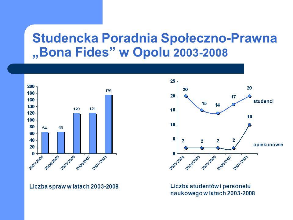 "Studencka Poradnia Społeczno-Prawna ""Bona Fides w Opolu 2003-2008"