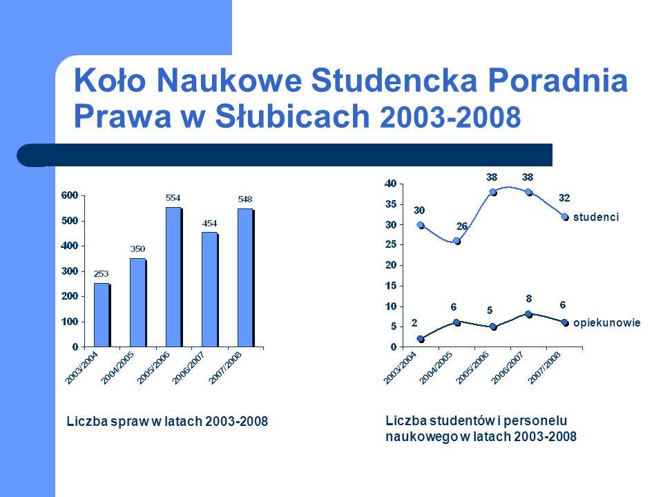 Koło Naukowe Studencka Poradnia Prawa w Słubicach 2003-2008
