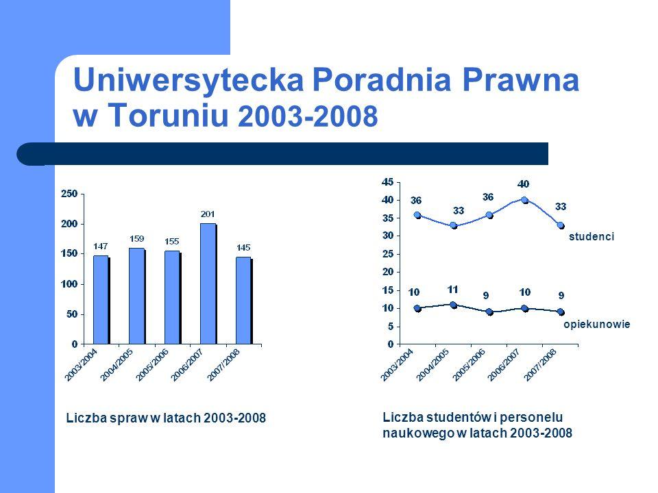 Uniwersytecka Poradnia Prawna w Toruniu 2003-2008
