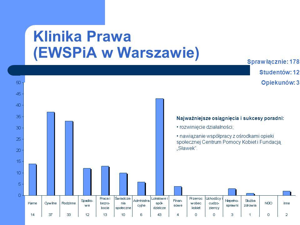 Klinika Prawa (EWSPiA w Warszawie)