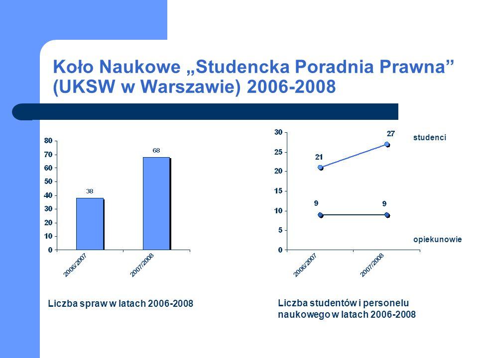 """Koło Naukowe """"Studencka Poradnia Prawna (UKSW w Warszawie) 2006-2008"""