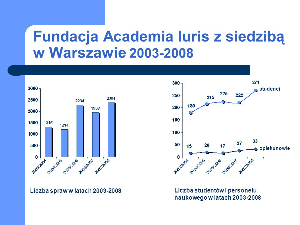 Fundacja Academia Iuris z siedzibą w Warszawie 2003-2008