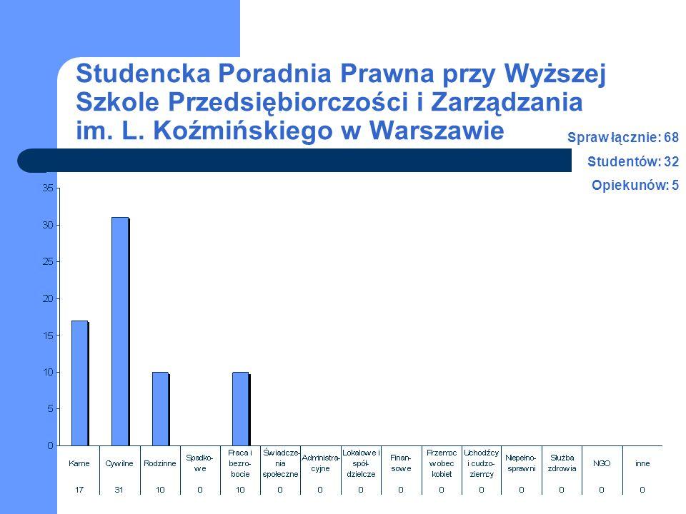 Studencka Poradnia Prawna przy Wyższej Szkole Przedsiębiorczości i Zarządzania im. L. Koźmińskiego w Warszawie