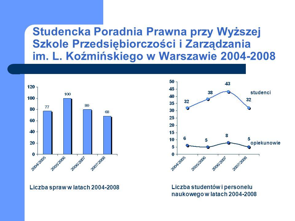 Studencka Poradnia Prawna przy Wyższej Szkole Przedsiębiorczości i Zarządzania im. L. Koźmińskiego w Warszawie 2004-2008
