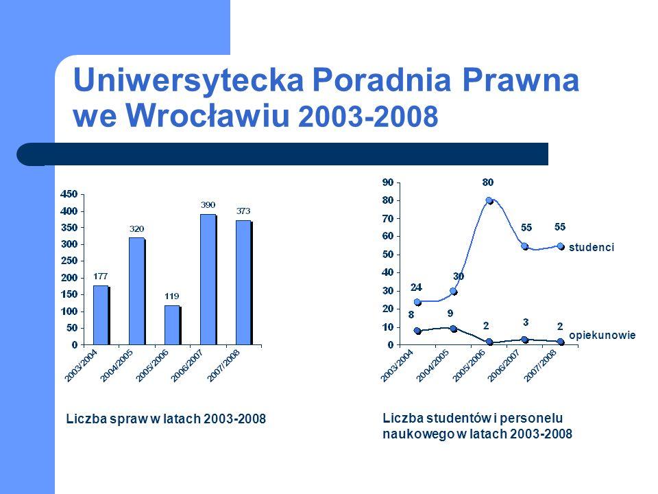 Uniwersytecka Poradnia Prawna we Wrocławiu 2003-2008