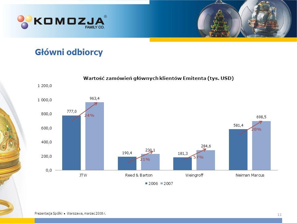 Główni odbiorcy Prezentacja Spółki • Warszawa, marzec 2008 r.