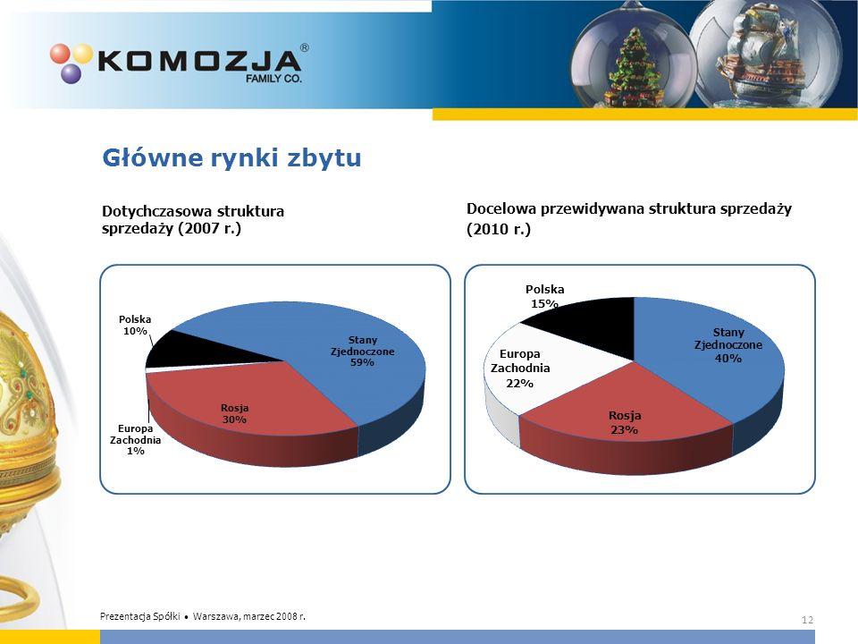Główne rynki zbytu Dotychczasowa struktura sprzedaży (2007 r.)