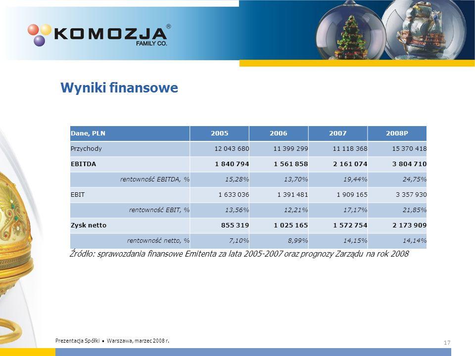 Wyniki finansowe Źródło: sprawozdania finansowe Emitenta za lata 2005-2007 oraz prognozy Zarządu na rok 2008.