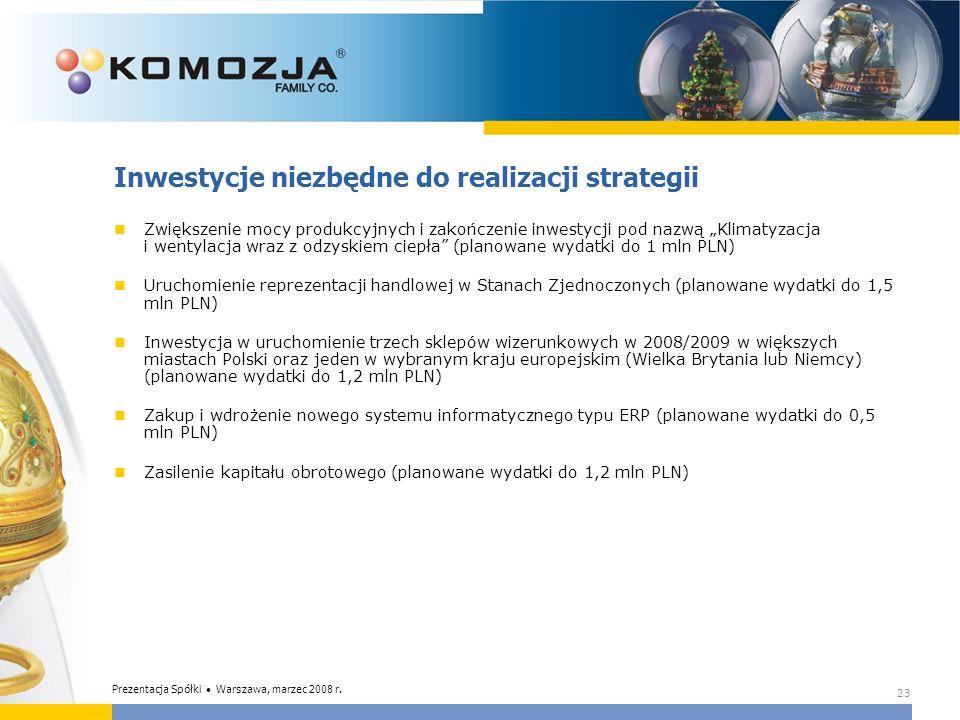 Inwestycje niezbędne do realizacji strategii