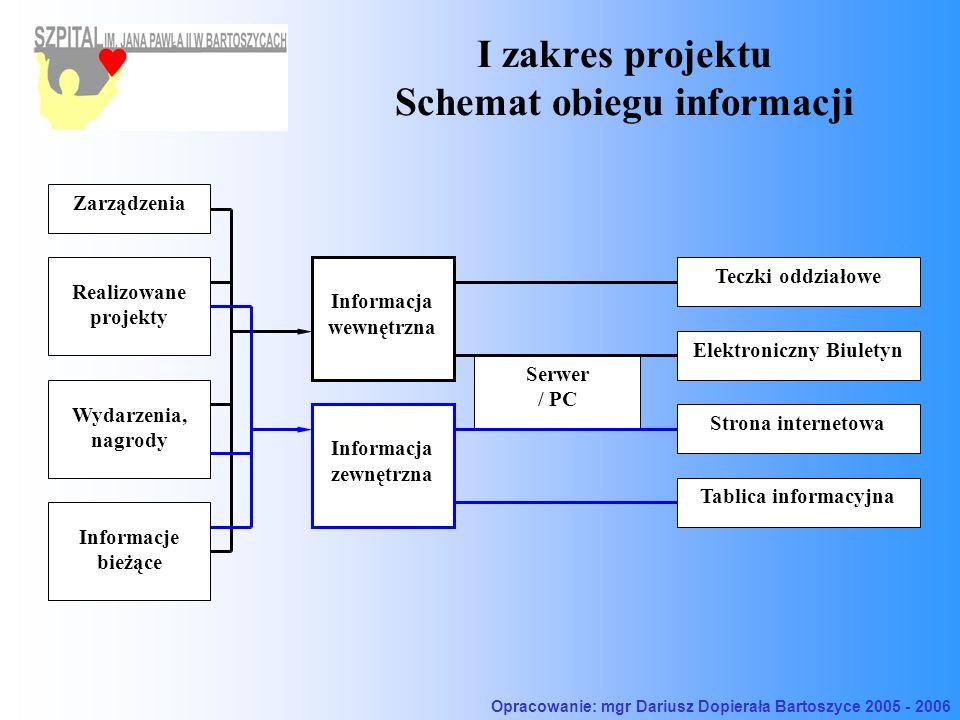I zakres projektu Schemat obiegu informacji