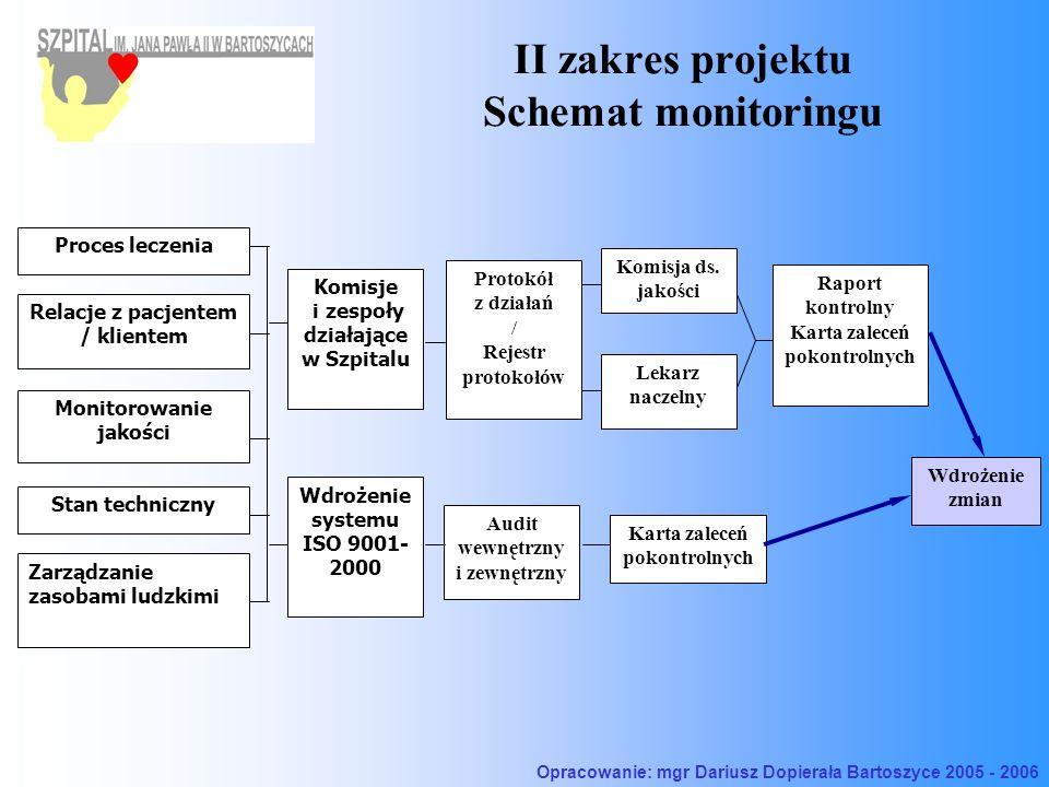 II zakres projektu Schemat monitoringu