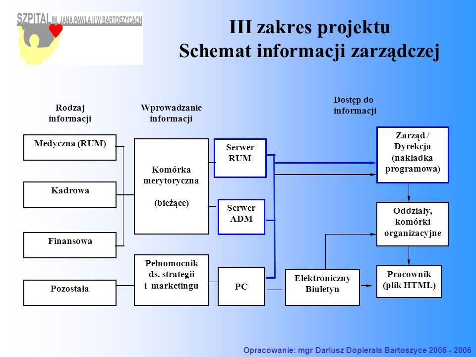 III zakres projektu Schemat informacji zarządczej