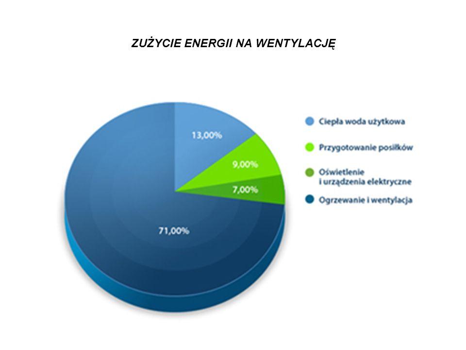 ZUŻYCIE ENERGII NA WENTYLACJĘ