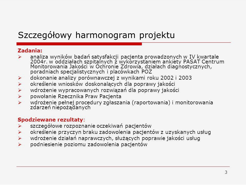 Szczegółowy harmonogram projektu
