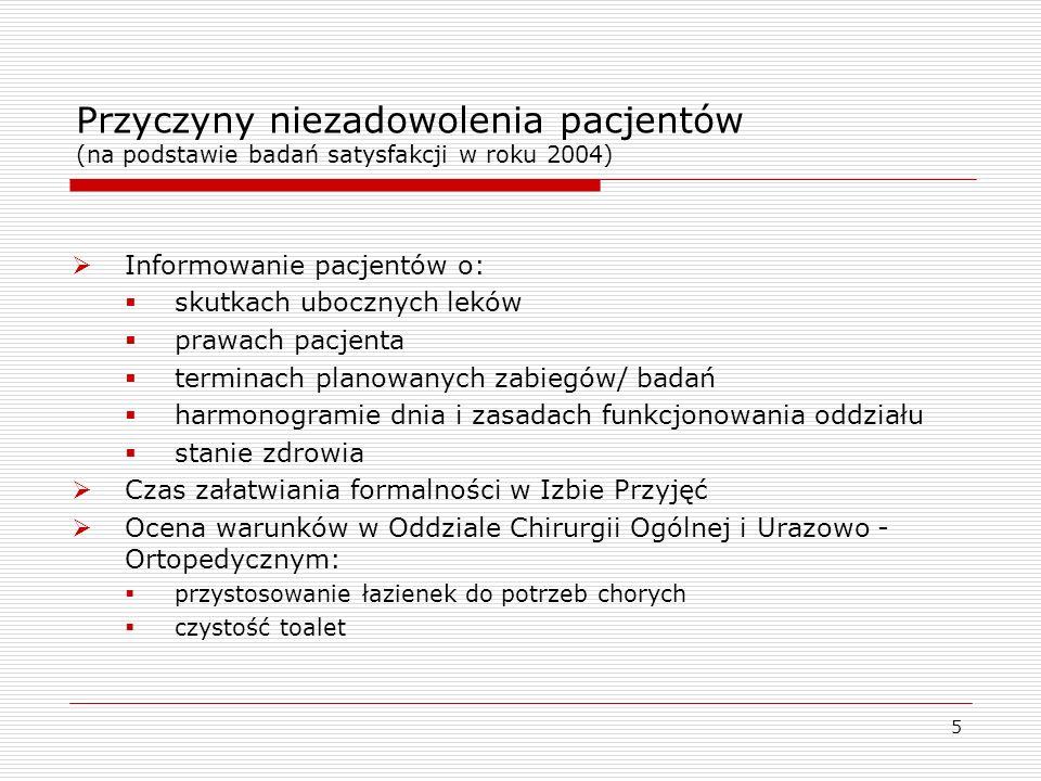 Przyczyny niezadowolenia pacjentów (na podstawie badań satysfakcji w roku 2004)