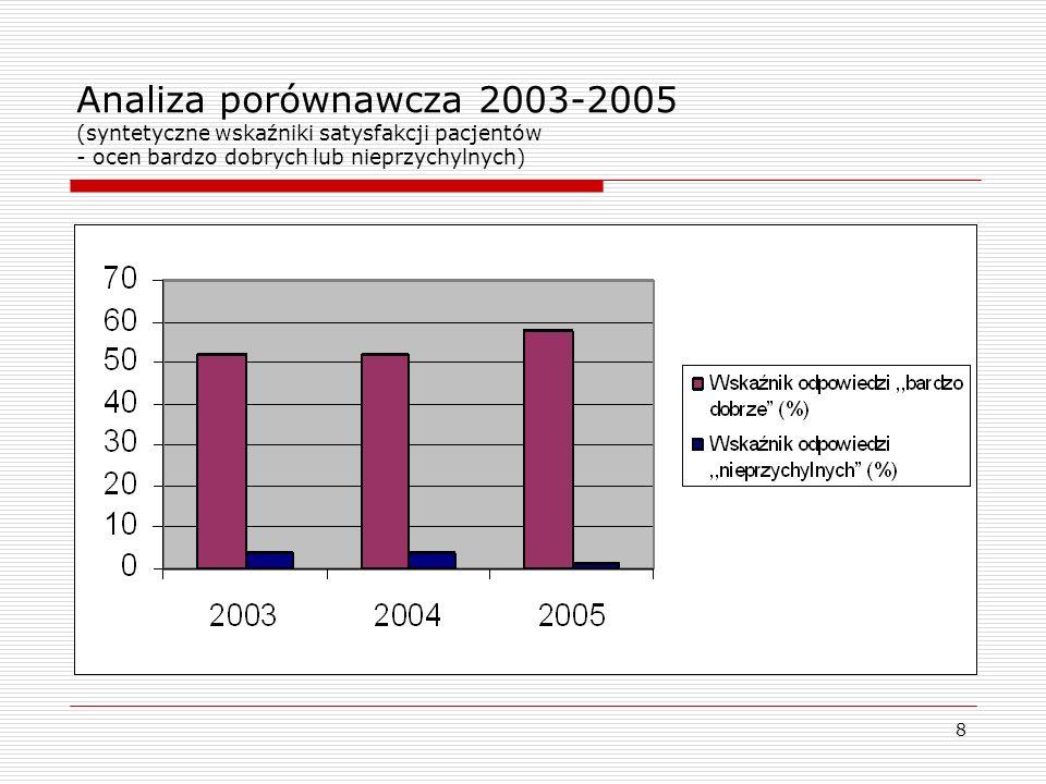 Analiza porównawcza 2003-2005 (syntetyczne wskaźniki satysfakcji pacjentów - ocen bardzo dobrych lub nieprzychylnych)
