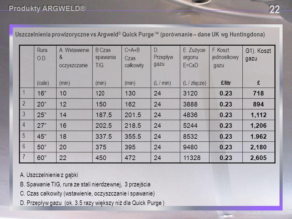 22 Produkty ARGWELD® Uszczelnienia prowizoryczne vs Argweld® Quick Purge™ (porównanie – dane UK wg Huntingdona)