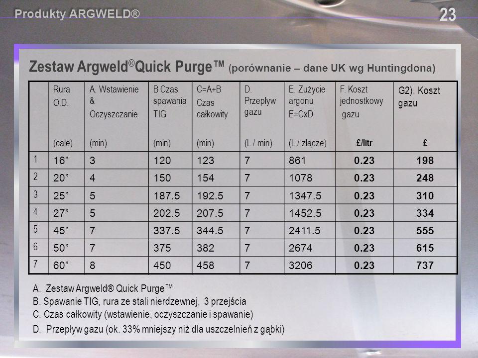 23 Zestaw Argweld®Quick Purge™ (porównanie – dane UK wg Huntingdona)