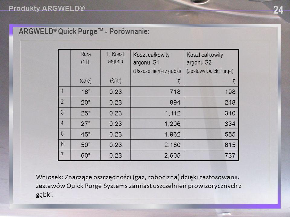 24 ARGWELD® Quick Purge™ - Porównanie: Produkty ARGWELD®