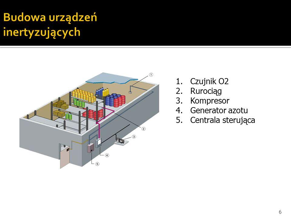 Budowa urządzeń inertyzujących