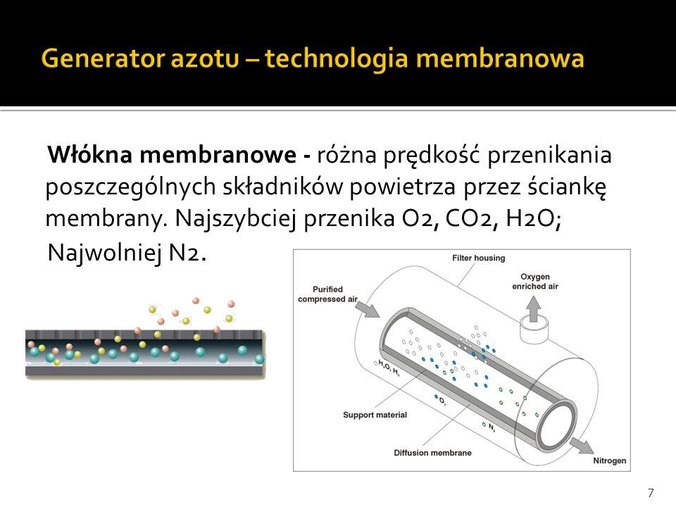 Generator azotu – technologia membranowa