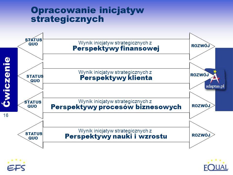 Opracowanie inicjatyw strategicznych