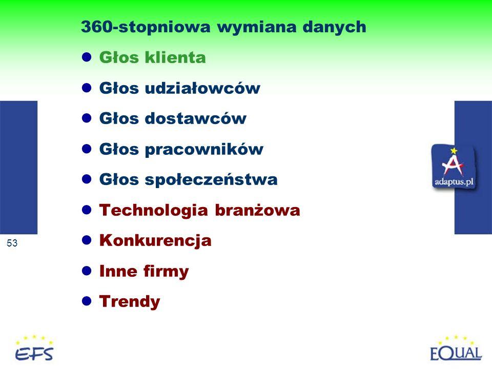 360-stopniowa wymiana danych