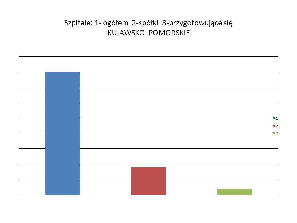 Szpitale: 1- ogółem 2-spółki 3-przygotowujące się KUJAWSKO -POMORSKIE