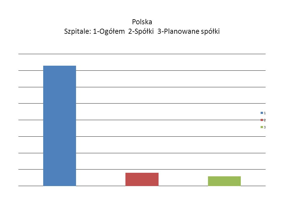 Polska Szpitale: 1-Ogółem 2-Spółki 3-Planowane spółki