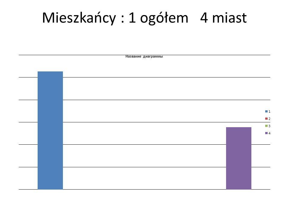 Mieszkańcy : 1 ogółem 4 miast