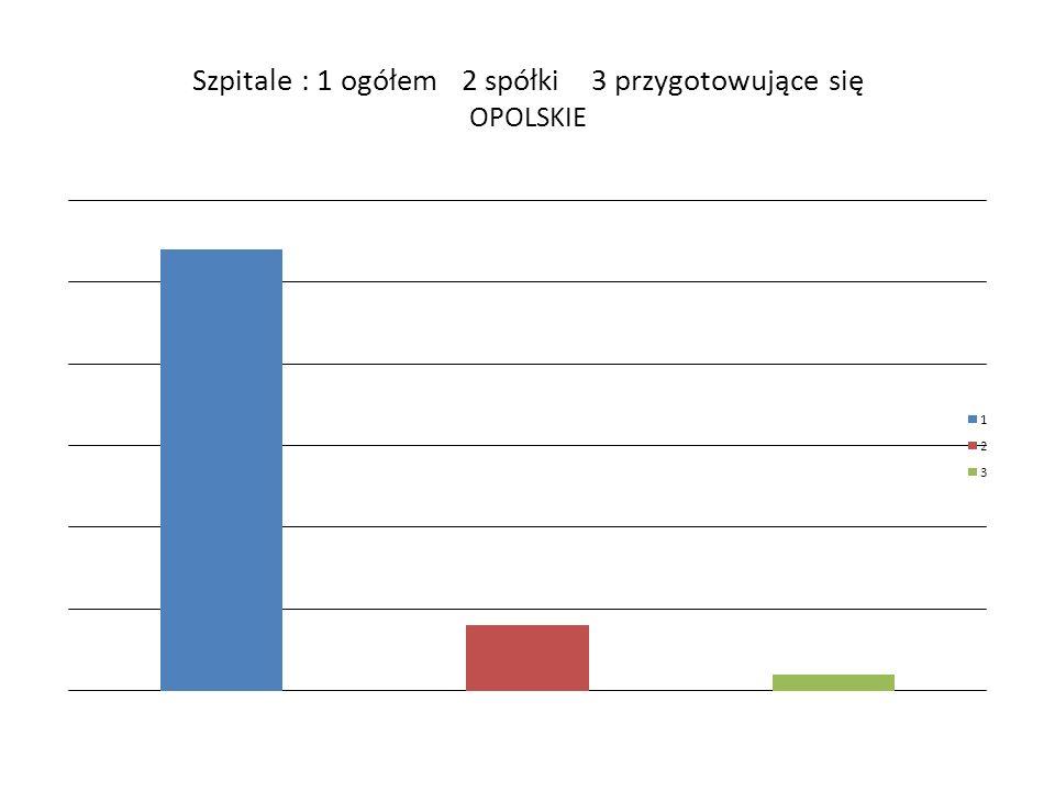 Szpitale : 1 ogółem 2 spółki 3 przygotowujące się OPOLSKIE